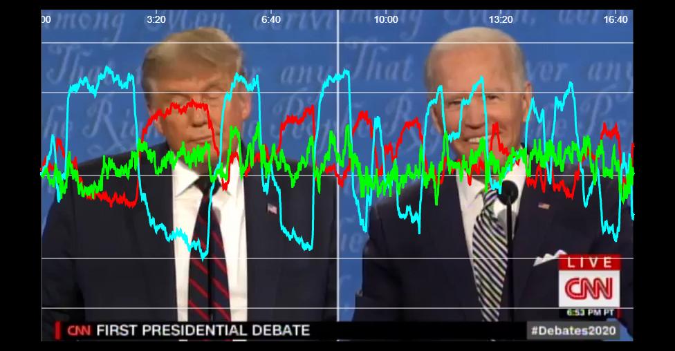 Dial-Tests Race & Violence Presidential Debate 1