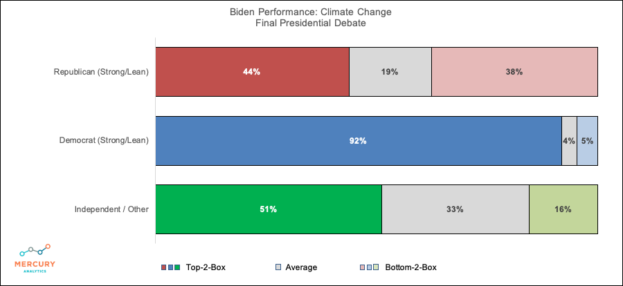 Election 2020 Final Presidential Debate: Biden Climate Change Performance