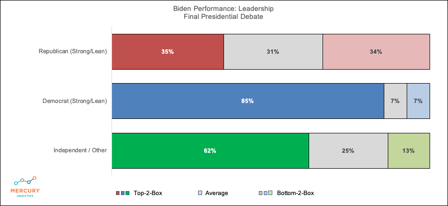 Election 2020 Final Presidential Debate: Biden Leadership Performance