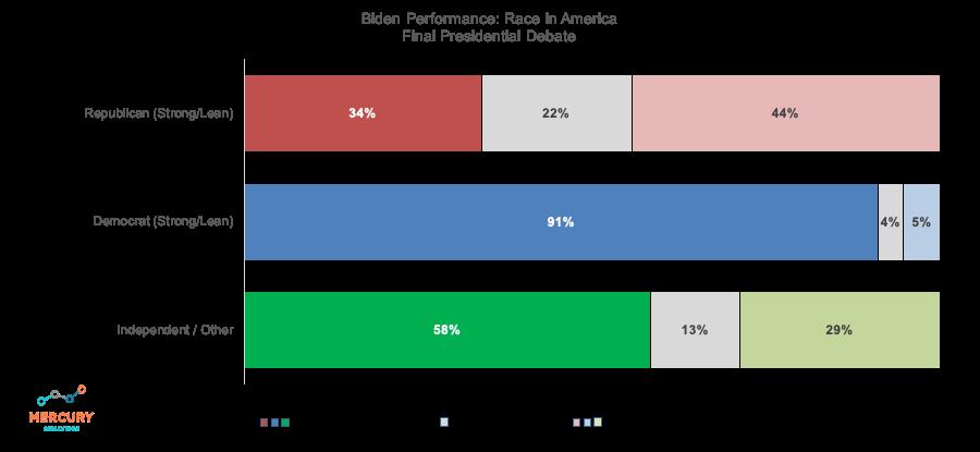 Election 2020 Final Presidential Debate: Biden Race in America Performance