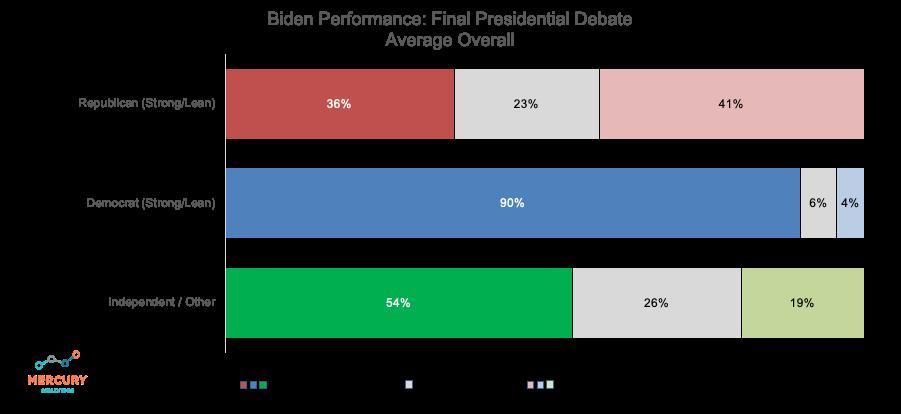 Election 2020 Final Presidential Debate: Biden Performance Average