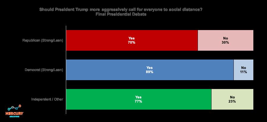 Election 2020 Final Presidential Debate: Social Distancing