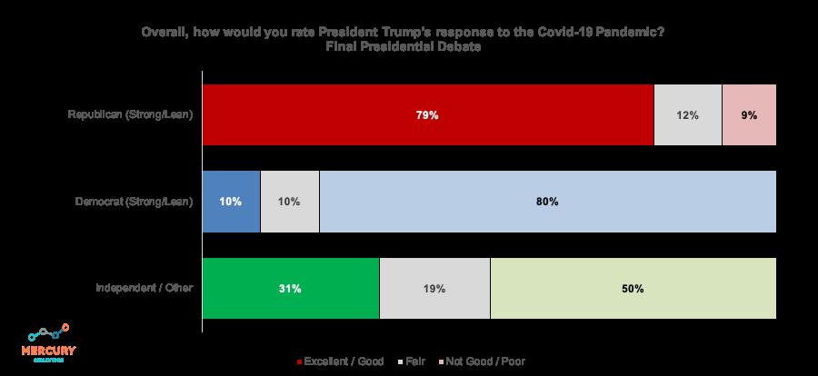 Election 2020 Final Presidential Debate: Trump COVID Response