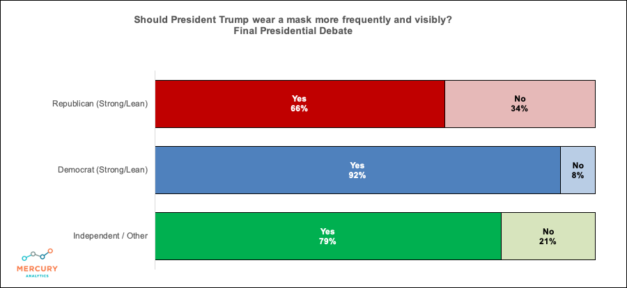Election 2020 Final Presidential Debate: Should Trump Wear a Mask