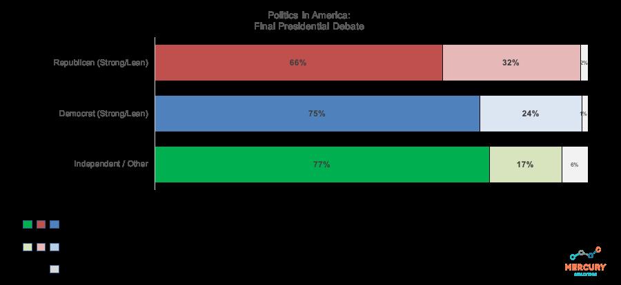 Election 2020 Final Presidential Debate: Politics in America