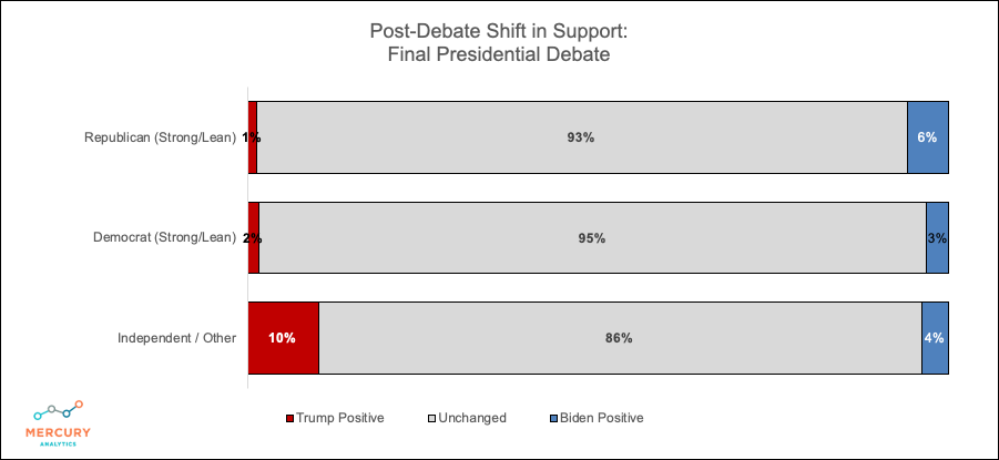 Election 2020 Final Presidential Debate: Shift in Support