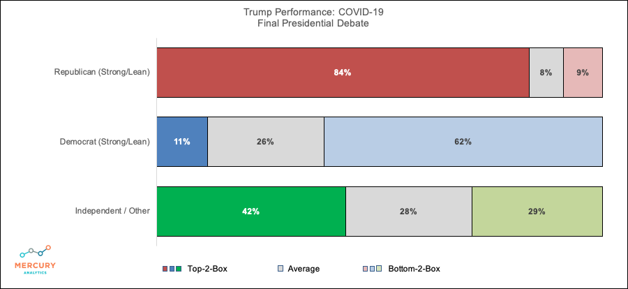 Election 2020 Final Presidential Debate: Trump COVID19 Performance