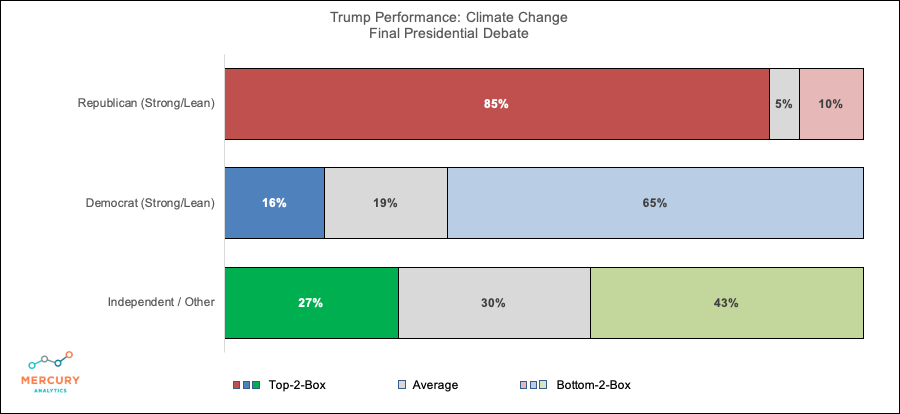 Election 2020 Final Presidential Debate: Trump Climate Change Performance