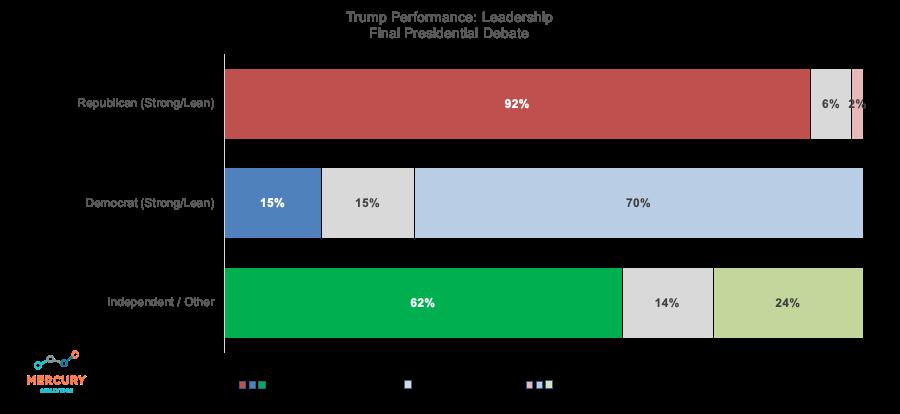 Election 2020 Final Presidential Debate: Trump Leadership Performance