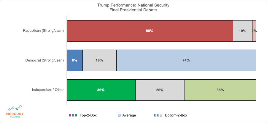 Election 2020 Final Presidential Debate: Trump National Security Performance