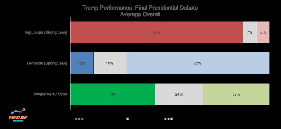 Election 2020 Final Presidential Debate: Trump Performance Average
