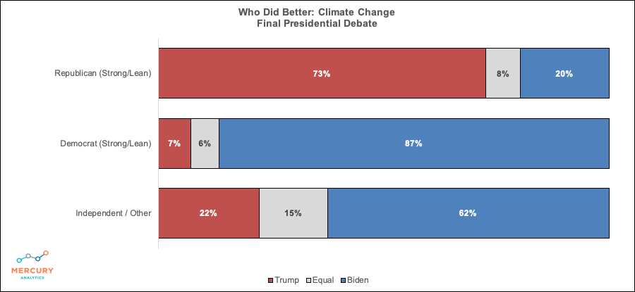 Election 2020 Final Presidential Debate: Winner Climate Change