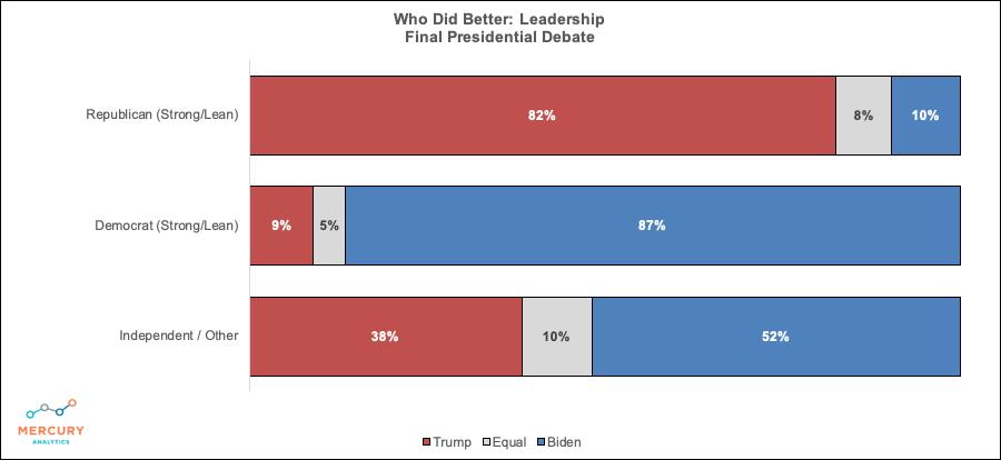 Election 2020 Final Presidential Debate: Winner Leadership