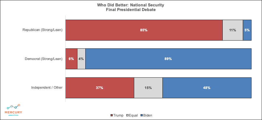 Election 2020 Final Presidential Debate: Winner National Security