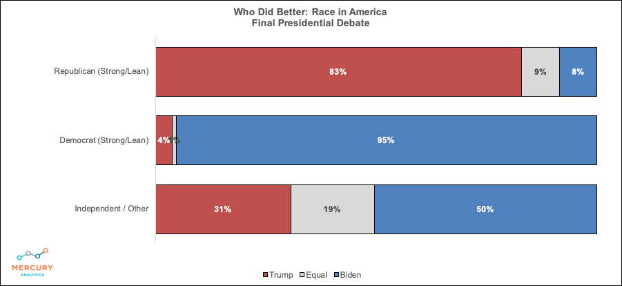 Election 2020 Final Presidential Debate: Winner Race in America