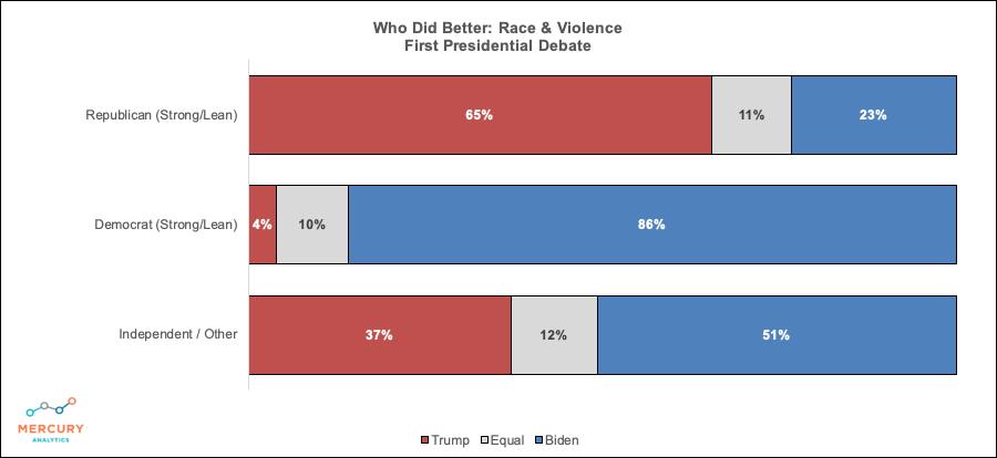 Race & Violence in Our Cities Debate 1 Winner