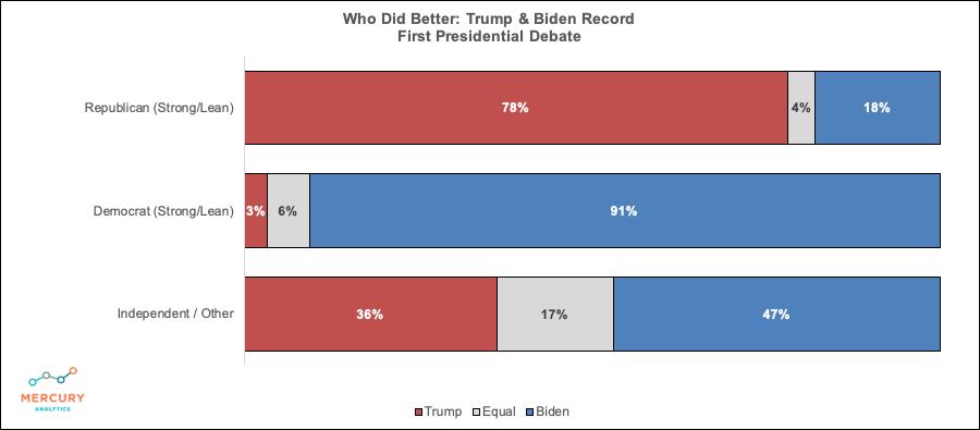Trump & Biden Record Winner of Debate 1