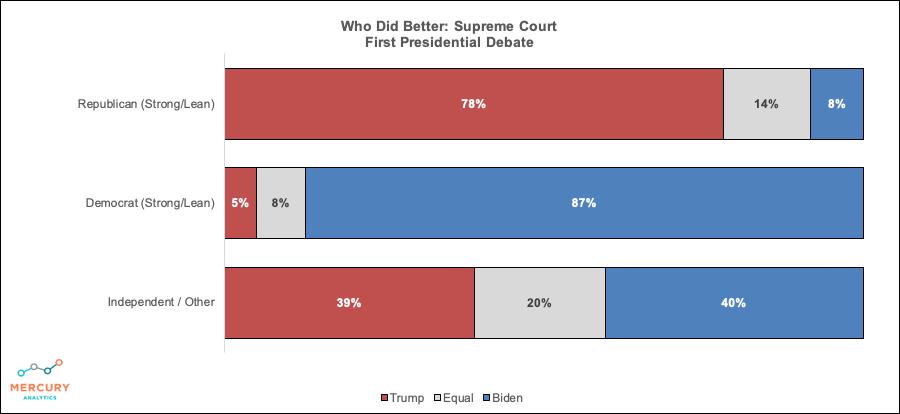 Supreme Court Winner of Debate 1