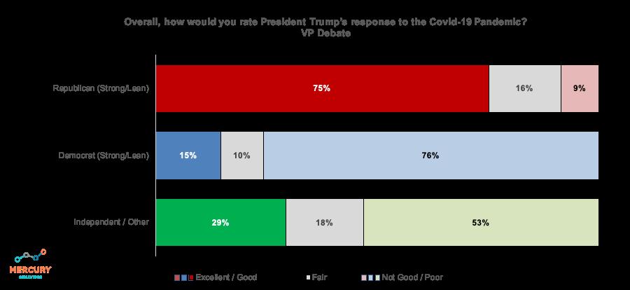 Election 2020 VP Debate: Trump COVID-19 Response