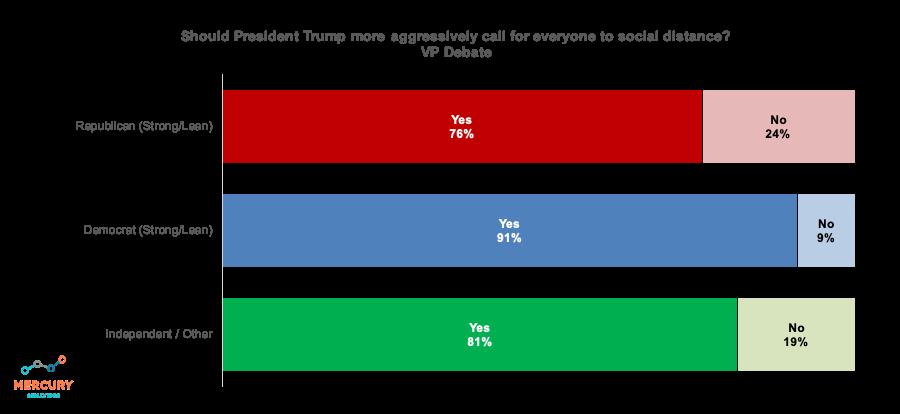 Election 2020 VP Debate: Trump Encourage Social Distancing