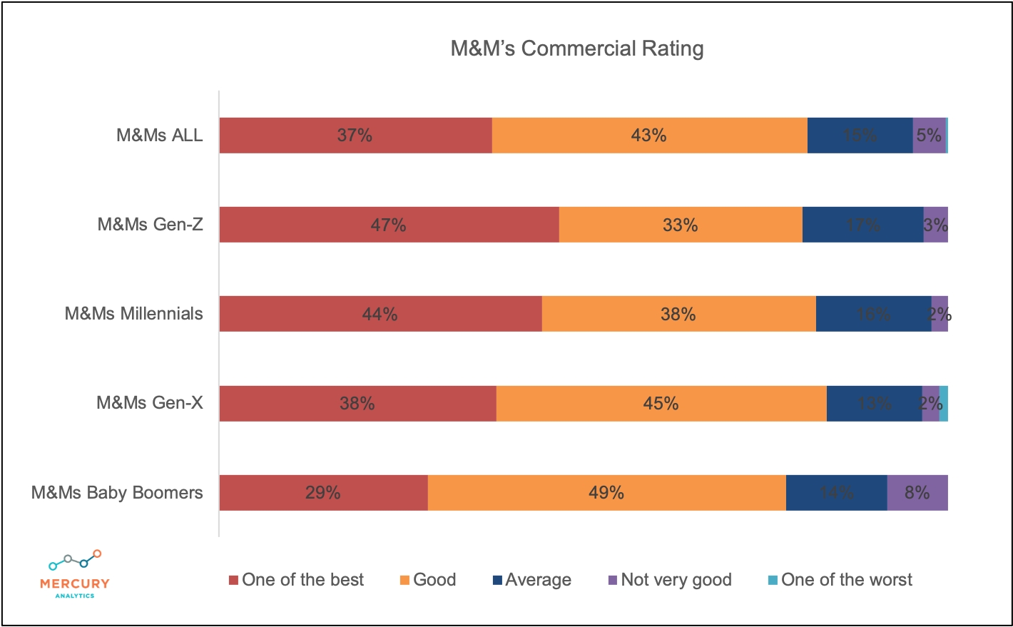 M&M's Ad Rating